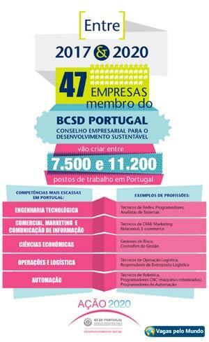 Profissoes em alta em Portugal