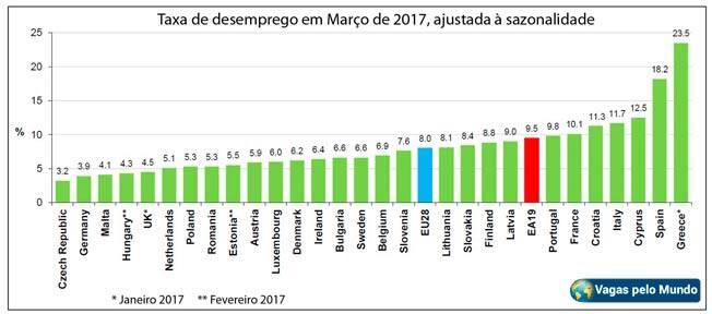 Lista de paises e quantidade de desempregados