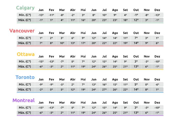 Temperaturas Canada
