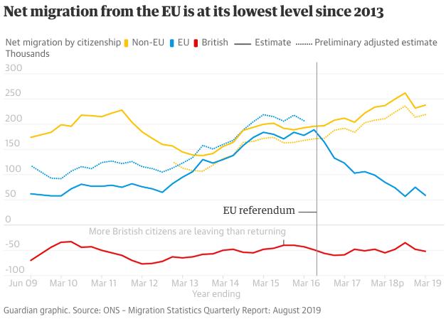 Migração para o Reino Unido
